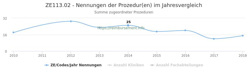 ZE113.02 Nennungen der Prozeduren und Anzahl der einsetzenden Kliniken, Fachabteilungen pro Jahr