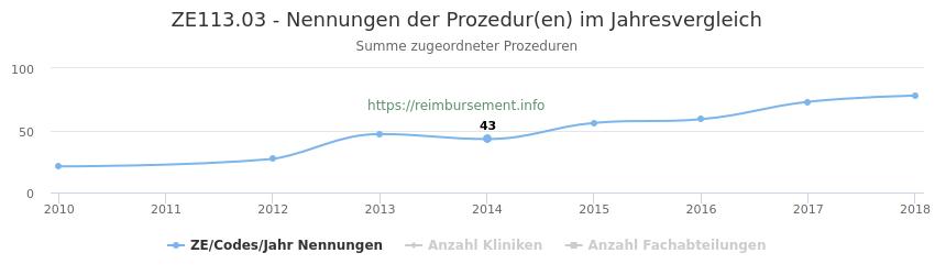 ZE113.03 Nennungen der Prozeduren und Anzahl der einsetzenden Kliniken, Fachabteilungen pro Jahr