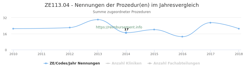 ZE113.04 Nennungen der Prozeduren und Anzahl der einsetzenden Kliniken, Fachabteilungen pro Jahr