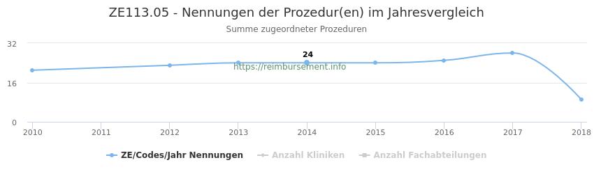 ZE113.05 Nennungen der Prozeduren und Anzahl der einsetzenden Kliniken, Fachabteilungen pro Jahr