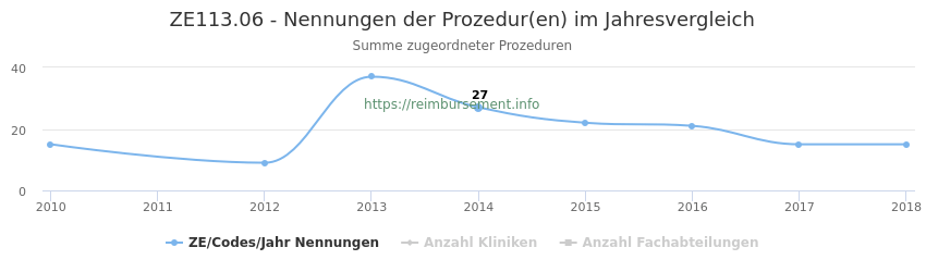 ZE113.06 Nennungen der Prozeduren und Anzahl der einsetzenden Kliniken, Fachabteilungen pro Jahr