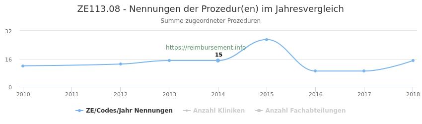 ZE113.08 Nennungen der Prozeduren und Anzahl der einsetzenden Kliniken, Fachabteilungen pro Jahr