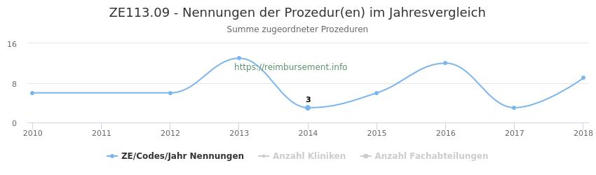 ZE113.09 Nennungen der Prozeduren und Anzahl der einsetzenden Kliniken, Fachabteilungen pro Jahr