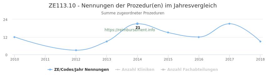 ZE113.10 Nennungen der Prozeduren und Anzahl der einsetzenden Kliniken, Fachabteilungen pro Jahr