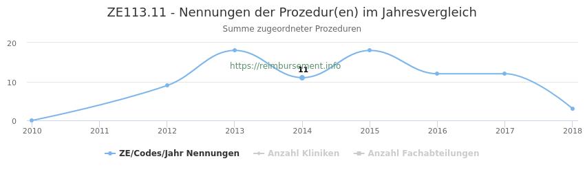 ZE113.11 Nennungen der Prozeduren und Anzahl der einsetzenden Kliniken, Fachabteilungen pro Jahr