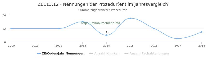 ZE113.12 Nennungen der Prozeduren und Anzahl der einsetzenden Kliniken, Fachabteilungen pro Jahr