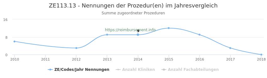 ZE113.13 Nennungen der Prozeduren und Anzahl der einsetzenden Kliniken, Fachabteilungen pro Jahr