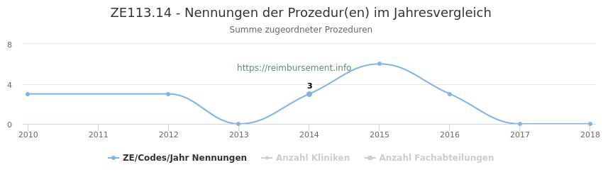 ZE113.14 Nennungen der Prozeduren und Anzahl der einsetzenden Kliniken, Fachabteilungen pro Jahr