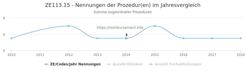ZE113.15 Nennungen der Prozeduren und Anzahl der einsetzenden Kliniken, Fachabteilungen pro Jahr