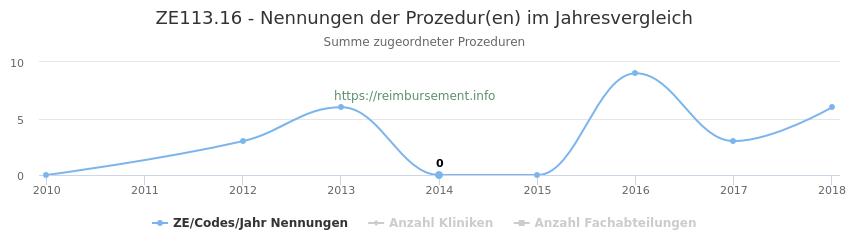 ZE113.16 Nennungen der Prozeduren und Anzahl der einsetzenden Kliniken, Fachabteilungen pro Jahr