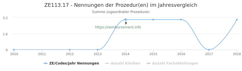 ZE113.17 Nennungen der Prozeduren und Anzahl der einsetzenden Kliniken, Fachabteilungen pro Jahr