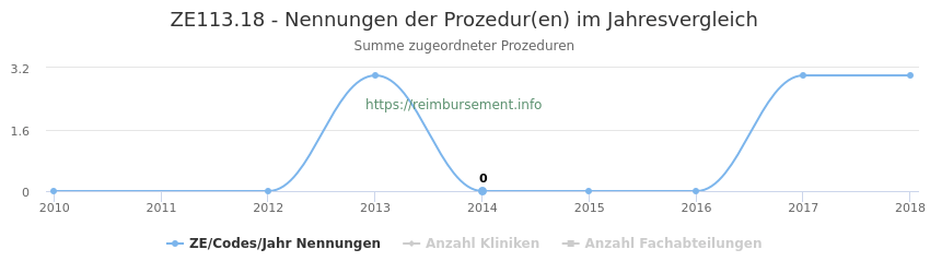 ZE113.18 Nennungen der Prozeduren und Anzahl der einsetzenden Kliniken, Fachabteilungen pro Jahr