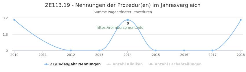 ZE113.19 Nennungen der Prozeduren und Anzahl der einsetzenden Kliniken, Fachabteilungen pro Jahr