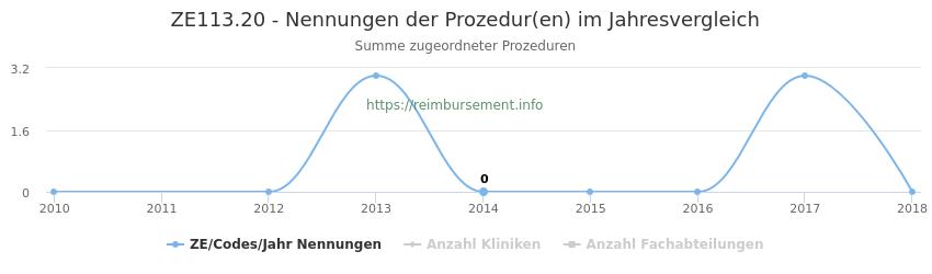 ZE113.20 Nennungen der Prozeduren und Anzahl der einsetzenden Kliniken, Fachabteilungen pro Jahr
