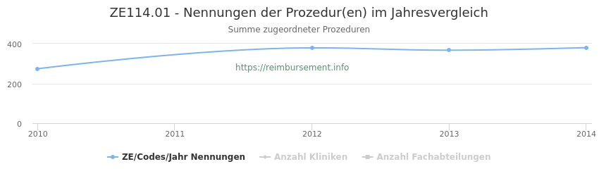 ZE114.01 Nennungen der Prozeduren und Anzahl der einsetzenden Kliniken, Fachabteilungen pro Jahr