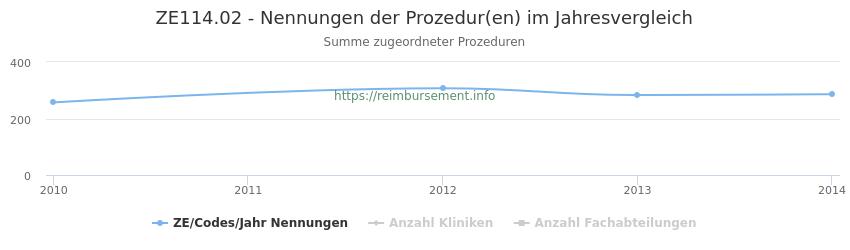 ZE114.02 Nennungen der Prozeduren und Anzahl der einsetzenden Kliniken, Fachabteilungen pro Jahr