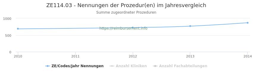 ZE114.03 Nennungen der Prozeduren und Anzahl der einsetzenden Kliniken, Fachabteilungen pro Jahr