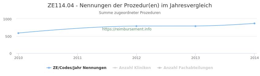 ZE114.04 Nennungen der Prozeduren und Anzahl der einsetzenden Kliniken, Fachabteilungen pro Jahr