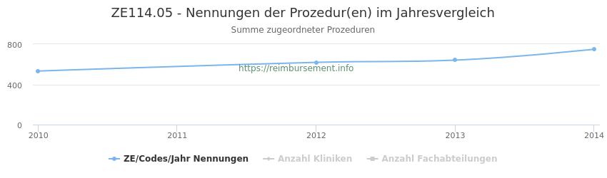 ZE114.05 Nennungen der Prozeduren und Anzahl der einsetzenden Kliniken, Fachabteilungen pro Jahr