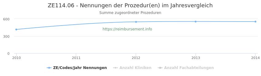 ZE114.06 Nennungen der Prozeduren und Anzahl der einsetzenden Kliniken, Fachabteilungen pro Jahr