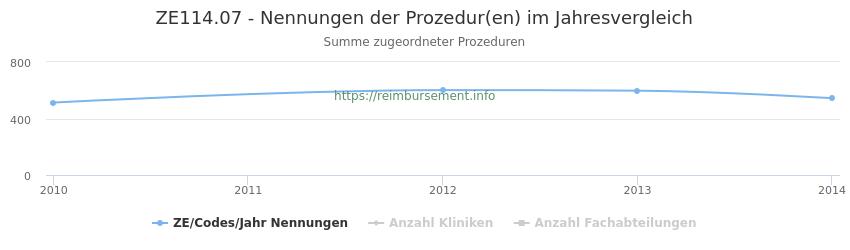 ZE114.07 Nennungen der Prozeduren und Anzahl der einsetzenden Kliniken, Fachabteilungen pro Jahr