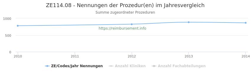 ZE114.08 Nennungen der Prozeduren und Anzahl der einsetzenden Kliniken, Fachabteilungen pro Jahr
