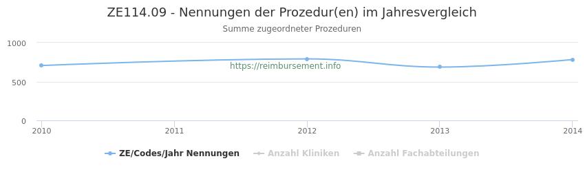 ZE114.09 Nennungen der Prozeduren und Anzahl der einsetzenden Kliniken, Fachabteilungen pro Jahr