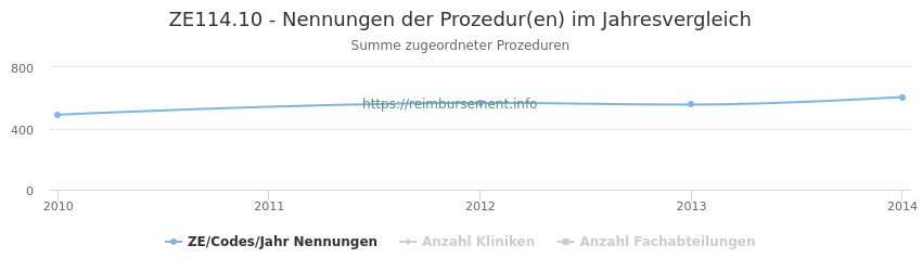 ZE114.10 Nennungen der Prozeduren und Anzahl der einsetzenden Kliniken, Fachabteilungen pro Jahr