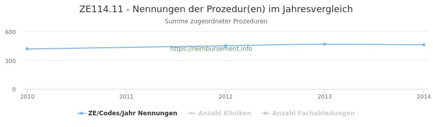ZE114.11 Nennungen der Prozeduren und Anzahl der einsetzenden Kliniken, Fachabteilungen pro Jahr