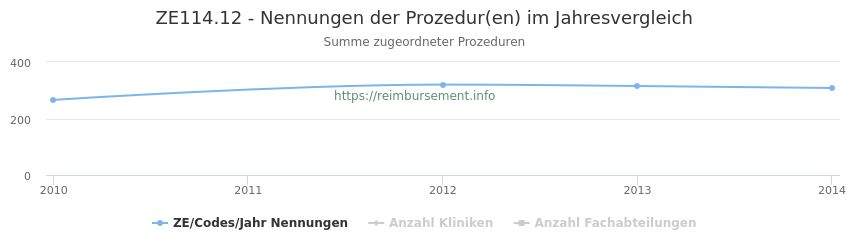 ZE114.12 Nennungen der Prozeduren und Anzahl der einsetzenden Kliniken, Fachabteilungen pro Jahr