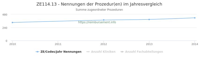 ZE114.13 Nennungen der Prozeduren und Anzahl der einsetzenden Kliniken, Fachabteilungen pro Jahr