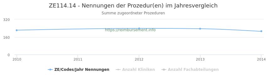 ZE114.14 Nennungen der Prozeduren und Anzahl der einsetzenden Kliniken, Fachabteilungen pro Jahr