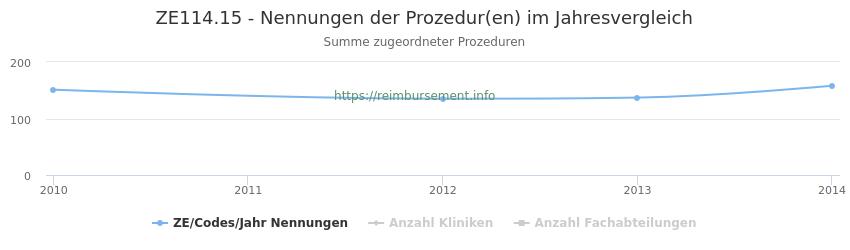 ZE114.15 Nennungen der Prozeduren und Anzahl der einsetzenden Kliniken, Fachabteilungen pro Jahr