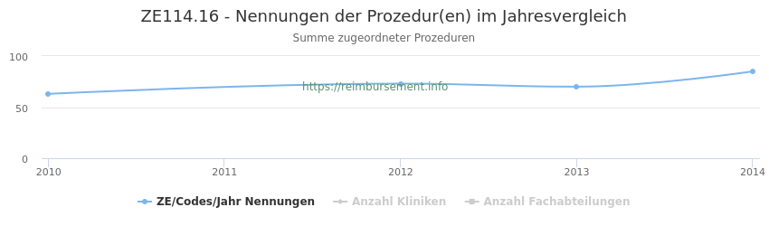 ZE114.16 Nennungen der Prozeduren und Anzahl der einsetzenden Kliniken, Fachabteilungen pro Jahr