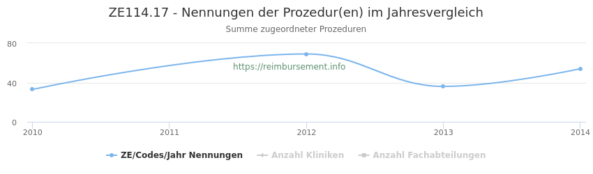 ZE114.17 Nennungen der Prozeduren und Anzahl der einsetzenden Kliniken, Fachabteilungen pro Jahr