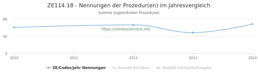 ZE114.18 Nennungen der Prozeduren und Anzahl der einsetzenden Kliniken, Fachabteilungen pro Jahr
