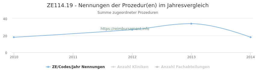 ZE114.19 Nennungen der Prozeduren und Anzahl der einsetzenden Kliniken, Fachabteilungen pro Jahr