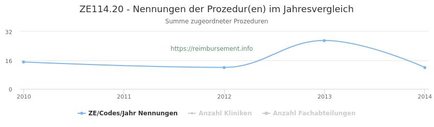 ZE114.20 Nennungen der Prozeduren und Anzahl der einsetzenden Kliniken, Fachabteilungen pro Jahr