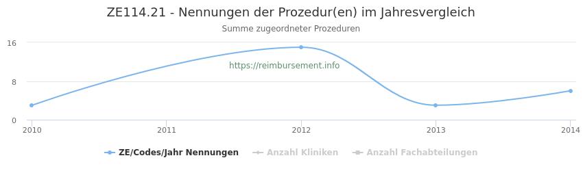 ZE114.21 Nennungen der Prozeduren und Anzahl der einsetzenden Kliniken, Fachabteilungen pro Jahr