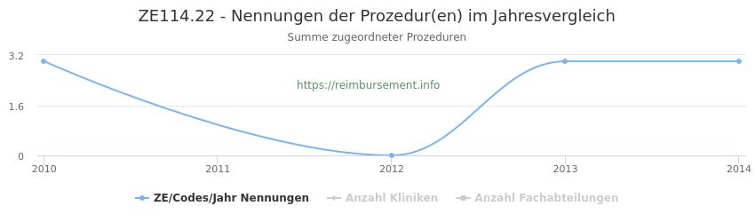 ZE114.22 Nennungen der Prozeduren und Anzahl der einsetzenden Kliniken, Fachabteilungen pro Jahr