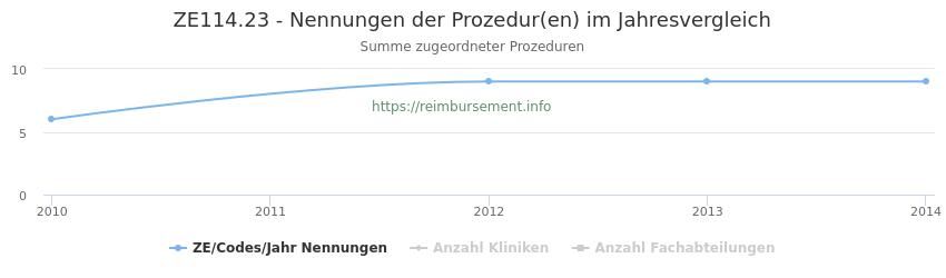 ZE114.23 Nennungen der Prozeduren und Anzahl der einsetzenden Kliniken, Fachabteilungen pro Jahr