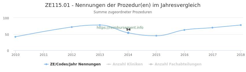 ZE115.01 Nennungen der Prozeduren und Anzahl der einsetzenden Kliniken, Fachabteilungen pro Jahr