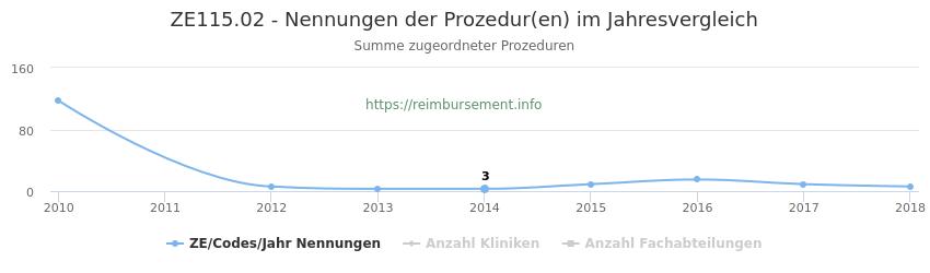 ZE115.02 Nennungen der Prozeduren und Anzahl der einsetzenden Kliniken, Fachabteilungen pro Jahr