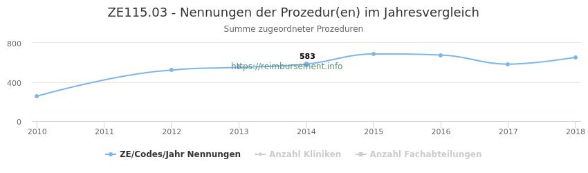 ZE115.03 Nennungen der Prozeduren und Anzahl der einsetzenden Kliniken, Fachabteilungen pro Jahr