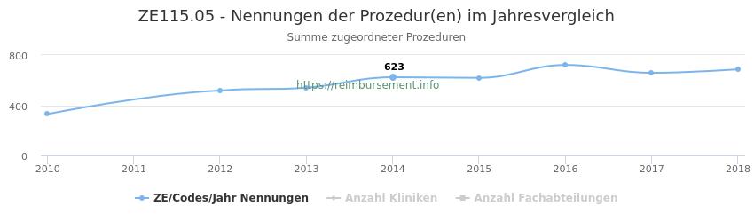 ZE115.05 Nennungen der Prozeduren und Anzahl der einsetzenden Kliniken, Fachabteilungen pro Jahr