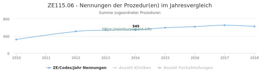 ZE115.06 Nennungen der Prozeduren und Anzahl der einsetzenden Kliniken, Fachabteilungen pro Jahr