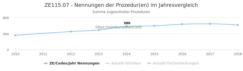 ZE115.07 Nennungen der Prozeduren und Anzahl der einsetzenden Kliniken, Fachabteilungen pro Jahr