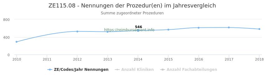 ZE115.08 Nennungen der Prozeduren und Anzahl der einsetzenden Kliniken, Fachabteilungen pro Jahr
