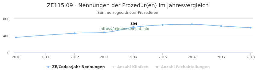 ZE115.09 Nennungen der Prozeduren und Anzahl der einsetzenden Kliniken, Fachabteilungen pro Jahr