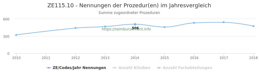 ZE115.10 Nennungen der Prozeduren und Anzahl der einsetzenden Kliniken, Fachabteilungen pro Jahr